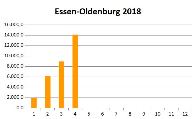 essen-2018