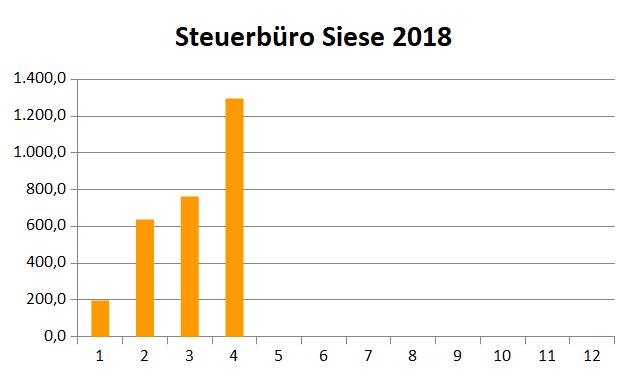 siese-2018