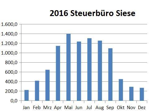 steuerbüro_2016