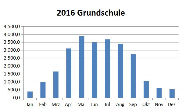 grundschule_2016